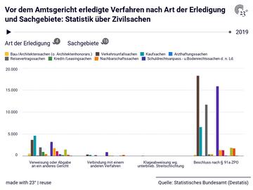 Vor dem Amtsgericht erledigte Verfahren nach Art der Erledigung und Sachgebiete: Statistik über Zivilsachen