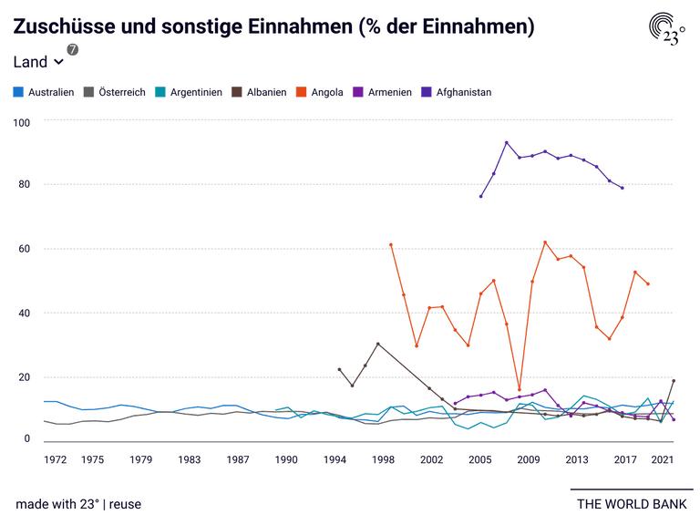 Zuschüsse und sonstige Einnahmen (% der Einnahmen)