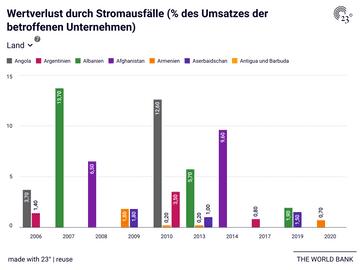 Wertverlust durch Stromausfälle (% des Umsatzes der betroffenen Unternehmen)