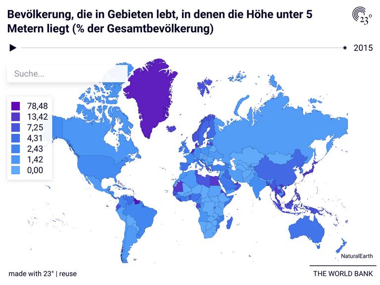 Bevölkerung, die in Gebieten lebt, in denen die Höhe unter 5 Metern liegt (% der Gesamtbevölkerung)