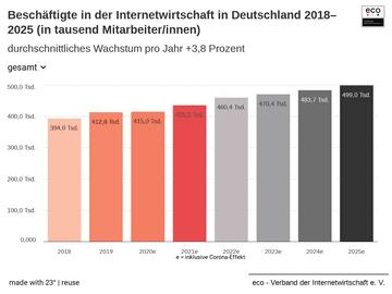 Beschäftigte in der Internetwirtschaft in Deutschland 2018–2025 (in tausend Mitarbeiter/innen)