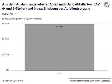 Aus dem Ausland angelieferter Abfall nach Jahr, Abfallarten (EAV 6- und 8-Steller) und Index: Erhebung der Abfallentsorgung