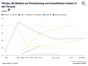 Firmen, die Banken zur Finanzierung von Investitionen nutzen (% der Firmen)