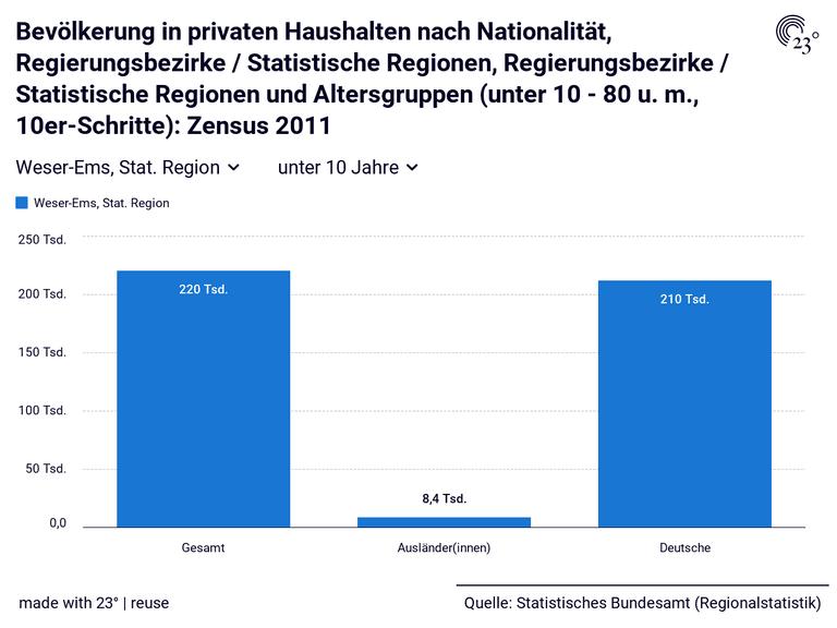 Bevölkerung in privaten Haushalten nach Nationalität, Regierungsbezirke / Statistische Regionen, Regierungsbezirke / Statistische Regionen und Altersgruppen (unter 10 - 80 u. m., 10er-Schritte): Zensus 2011