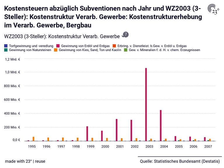 Kostensteuern abzüglich Subventionen nach Jahr und WZ2003 (3-Steller): Kostenstruktur Verarb. Gewerbe: Kostenstrukturerhebung im Verarb. Gewerbe, Bergbau