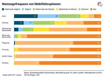 Nutzungsfrequenz von Mobilitätsoptionen