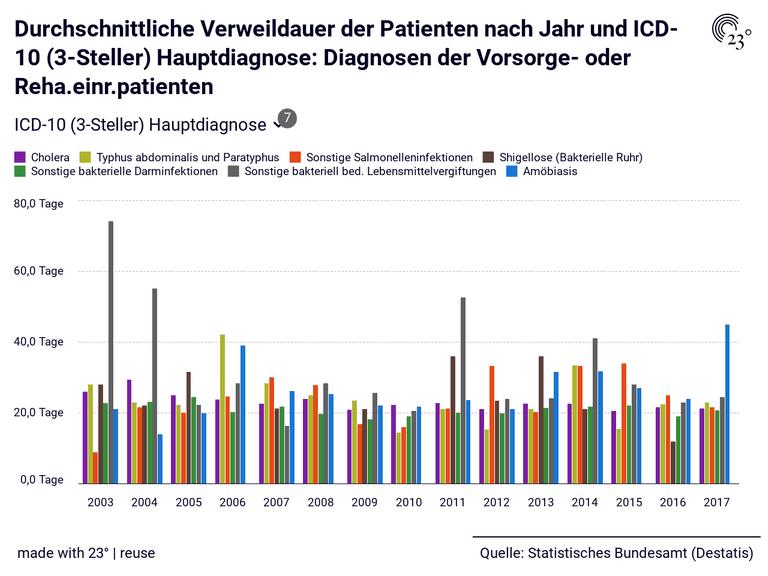 Durchschnittliche Verweildauer der Patienten nach Jahr und ICD-10 (3-Steller) Hauptdiagnose: Diagnosen der Vorsorge- oder Reha.einr.patienten
