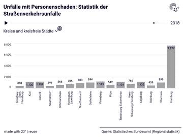 Unfälle mit Personenschaden: Statistik der Straßenverkehrsunfälle