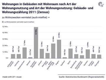 Wohnungen in Gebäuden mit Wohnraum nach Art der Wohnungsnutzung und Art der Wohnungsnutzung: Gebäude- und Wohnungszählung 2011 (Zensus)