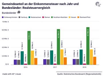 Gemeindeanteil an der Einkommensteuer nach Jahr und Bundesländer: Realsteuervergleich