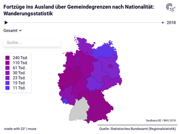 Fortzüge ins Ausland über Gemeindegrenzen nach Nationalität: Wanderungsstatistik