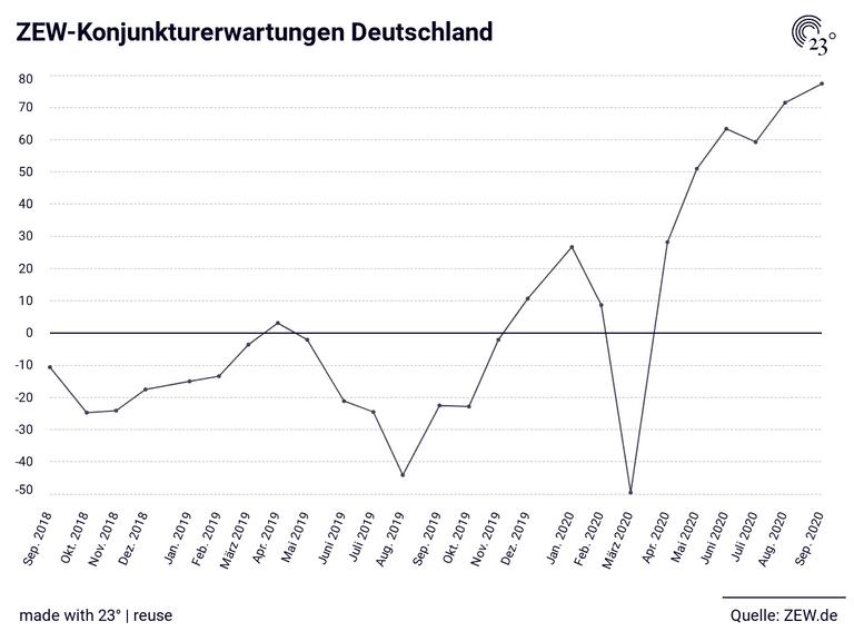 ZEW-Konjunkturerwartungen Deutschland