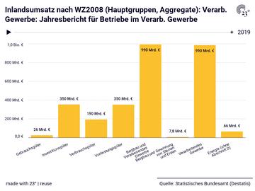 Inlandsumsatz nach WZ2008 (Hauptgruppen, Aggregate): Verarb. Gewerbe: Jahresbericht für Betriebe im Verarb. Gewerbe