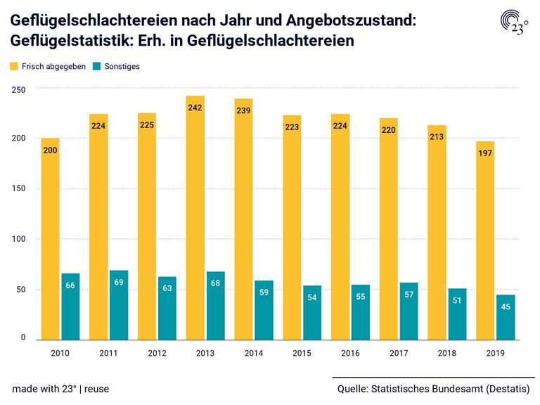 Geflügelschlachtereien nach Jahr und Angebotszustand: Geflügelstatistik: Erh. in Geflügelschlachtereien