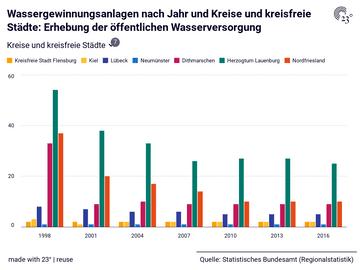 Wassergewinnungsanlagen nach Jahr und Kreise und kreisfreie Städte: Erhebung der öffentlichen Wasserversorgung