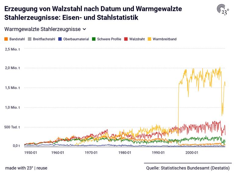 Erzeugung von Walzstahl nach Datum und Warmgewalzte Stahlerzeugnisse: Eisen- und Stahlstatistik