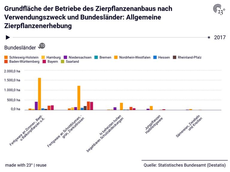 Grundfläche der Betriebe des Zierpflanzenanbaus nach Verwendungszweck und Bundesländer: Allgemeine Zierpflanzenerhebung