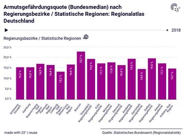 Armutsgefährdungsquote (Bundesmedian) nach Regierungsbezirke / Statistische Regionen: Regionalatlas Deutschland