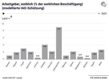 Arbeitgeber, weiblich (% der weiblichen Beschäftigung) (modellierte IAO-Schätzung)