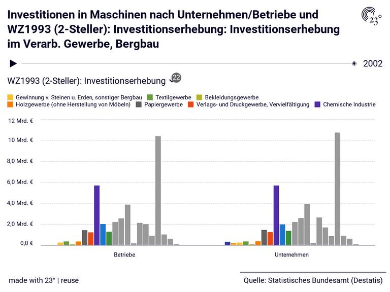 Investitionen in Maschinen nach Unternehmen/Betriebe und WZ1993 (2-Steller): Investitionserhebung: Investitionserhebung im Verarb. Gewerbe, Bergbau