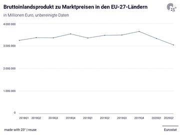 Bruttoinlandsprodukt zu Marktpreisen in den EU-27-Ländern