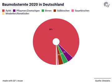 Baumobsternte 2020 in Deutschland