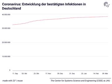 Coronavirus: Entwicklung der bestätigten Infektionen in Deutschland