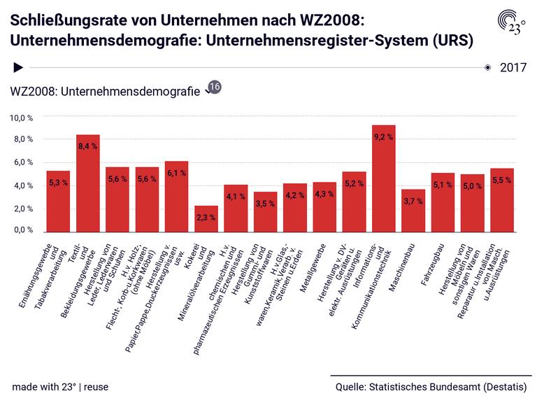 Schließungsrate von Unternehmen nach WZ2008: Unternehmensdemografie: Unternehmensregister-System (URS)