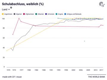 Schulabschluss, weiblich (%) - nach Ländern