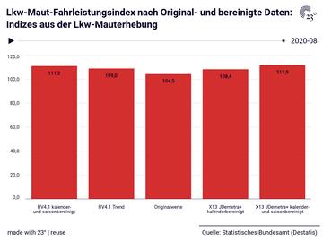 Lkw-Maut-Fahrleistungsindex nach Original- und bereinigte Daten: Indizes aus der Lkw-Mauterhebung
