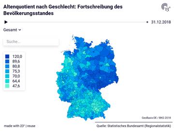Altenquotient nach Geschlecht: Fortschreibung des Bevölkerungsstandes