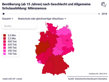 Mikrozensus: Bundesländer, Geschlecht, Allgemeine Schulausbildung, Jahr, Bevölkerung (ab 15 Jahren)
