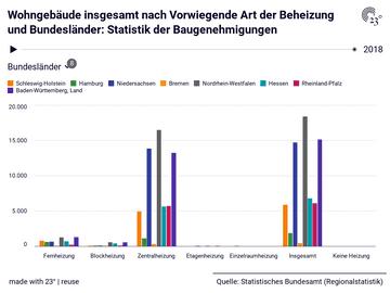 Wohngebäude insgesamt nach Vorwiegende Art der Beheizung und Bundesländer: Statistik der Baugenehmigungen
