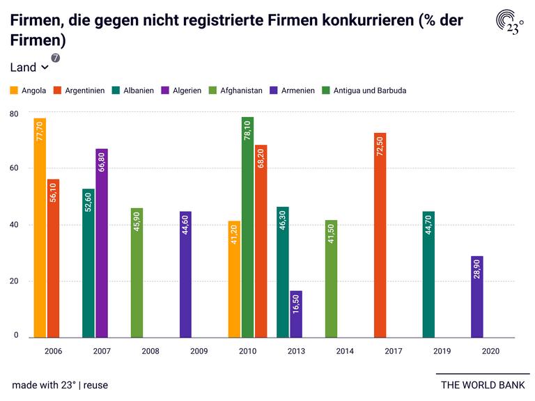 Firmen, die gegen nicht registrierte Firmen konkurrieren (% der Firmen)