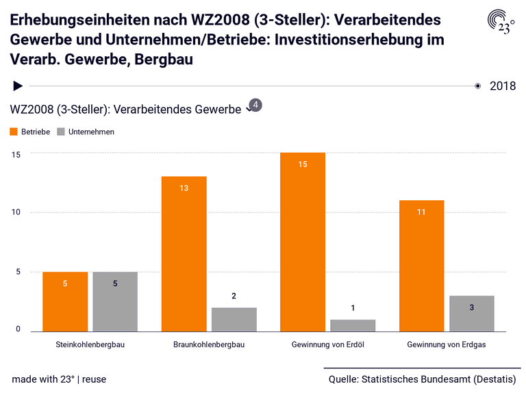 Erhebungseinheiten nach WZ2008 (3-Steller): Verarbeitendes Gewerbe und Unternehmen/Betriebe: Investitionserhebung im Verarb. Gewerbe, Bergbau