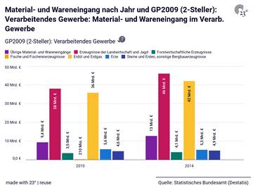 Material- und Wareneingang nach Jahr und GP2009 (2-Steller): Verarbeitendes Gewerbe: Material- und Wareneingang im Verarb. Gewerbe