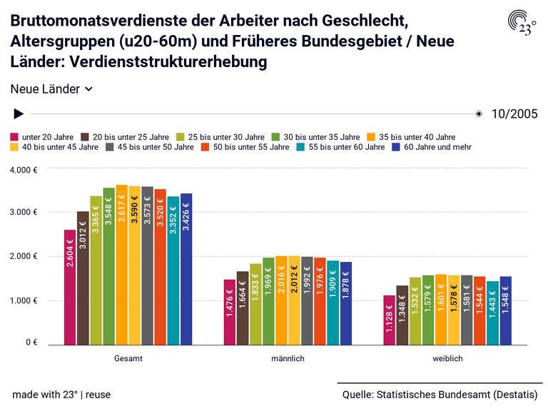 Bruttomonatsverdienste der Arbeiter nach Geschlecht, Altersgruppen (u20-60m) und Früheres Bundesgebiet / Neue Länder: Verdienststrukturerhebung