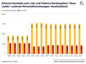 Erfasste Haushalte nach Jahr und Früheres Bundesgebiet / Neue Länder: Laufende Wirtschaftsrechnungen: Haushaltsbuch