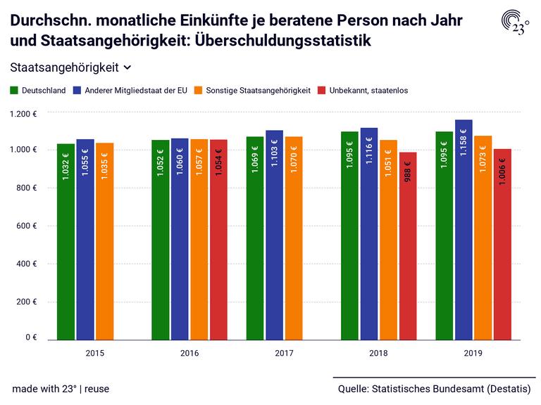 Durchschn. monatliche Einkünfte je beratene Person nach Jahr und Staatsangehörigkeit: Überschuldungsstatistik