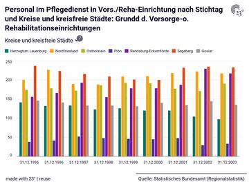 Personal im Pflegedienst in Vors./Reha-Einrichtung nach Stichtag und Kreise und kreisfreie Städte: Grundd d. Vorsorge-o. Rehabilitationseinrichtungen