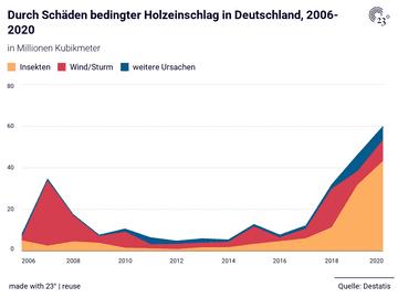 Durch Schäden bedingter Holzeinschlag in Deutschland, 2006-2020