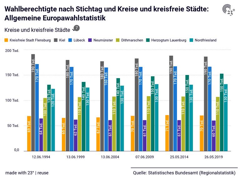 Wahlberechtigte nach Stichtag und Kreise und kreisfreie Städte: Allgemeine Europawahlstatistik