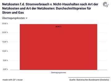 Netzkosten f.d. Stromverbrauch v. Nicht-Haushalten nach Art der Netzkosten und Art der Netzkosten: Durchschnittspreise für Strom und Gas