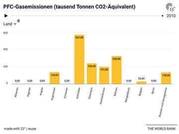 PFC-Gasemissionen (tausend Tonnen CO2-Äquivalent)