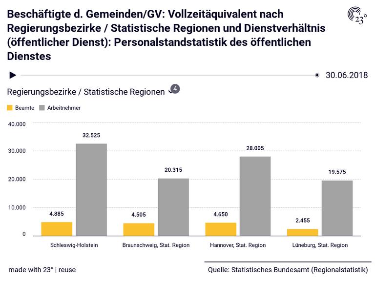 Beschäftigte d. Gemeinden/GV: Vollzeitäquivalent nach Regierungsbezirke / Statistische Regionen und Dienstverhältnis (öffentlicher Dienst): Personalstandstatistik des öffentlichen Dienstes
