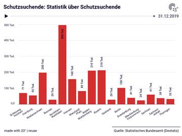 Schutzsuchende: Statistik über Schutzsuchende