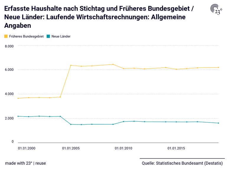 Erfasste Haushalte nach Stichtag und Früheres Bundesgebiet / Neue Länder: Laufende Wirtschaftsrechnungen: Allgemeine Angaben