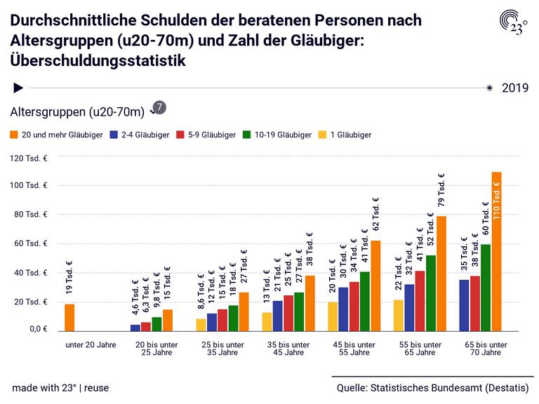 Durchschnittliche Schulden der beratenen Personen nach Altersgruppen (u20-70m) und Zahl der Gläubiger: Überschuldungsstatistik