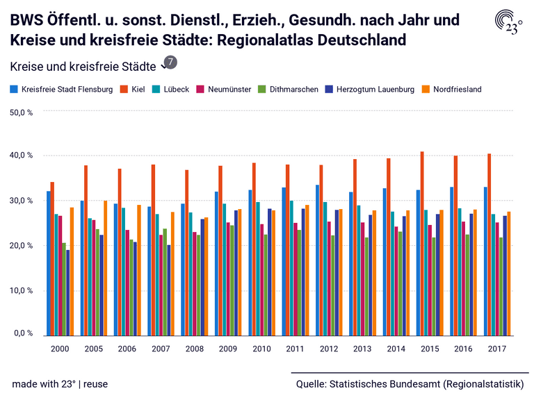 BWS Öffentl. u. sonst. Dienstl., Erzieh., Gesundh. nach Jahr und Kreise und kreisfreie Städte: Regionalatlas Deutschland
