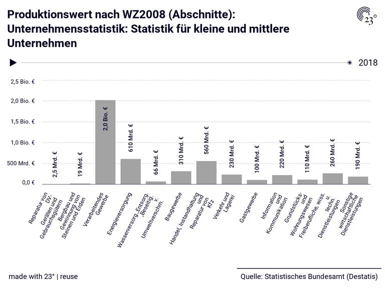 Produktionswert nach WZ2008 (Abschnitte): Unternehmensstatistik: Statistik für kleine und mittlere Unternehmen